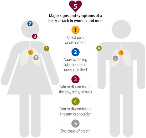 CDC Heart Attack Signs