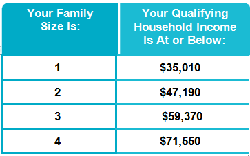qualifying income levels